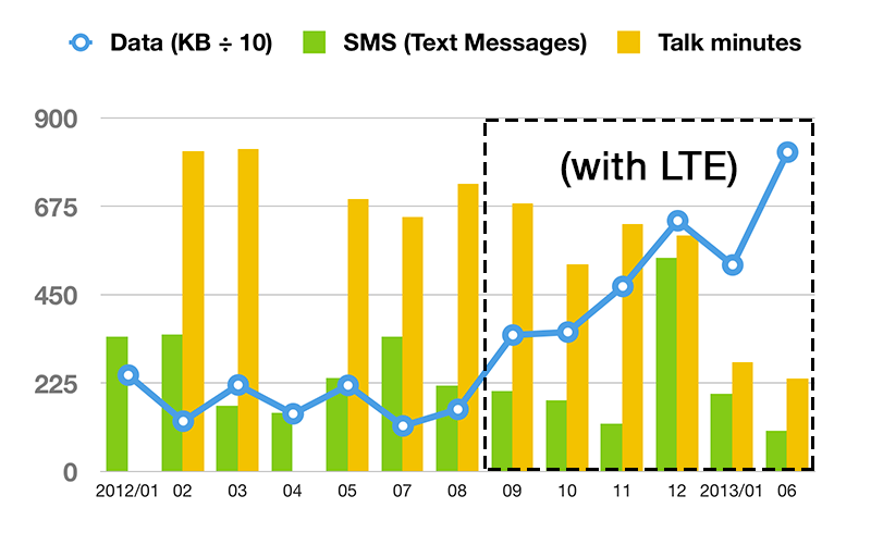 Graph of my cellular usage (SMS, voice, data/web) since January 2012.