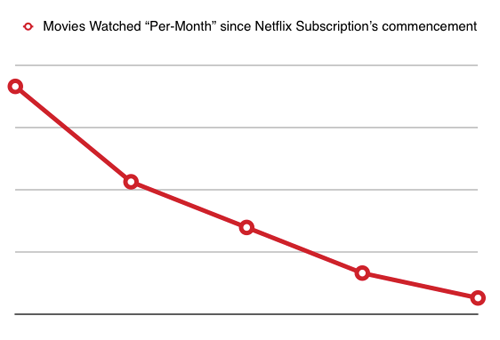 "Graph of ""Movies watched per-month since Netflix subscription's commencement."""